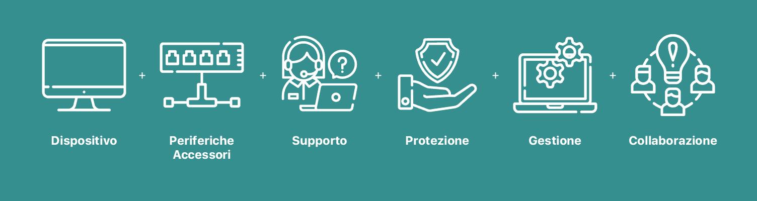 Fast Solution comprende dispositivo, periferiche e accessori, supporto, protezione, gestione e collaborazione